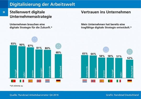 Digitalisierung des Arbeitsmarktes: Deutsche Unternehmen verlieren Wettbewerbsanschluss (Grafik: Randstad Deutschland)
