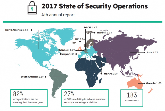State of Security Operations Report 2017 (Bild: Hewlett Packard Enterprise)