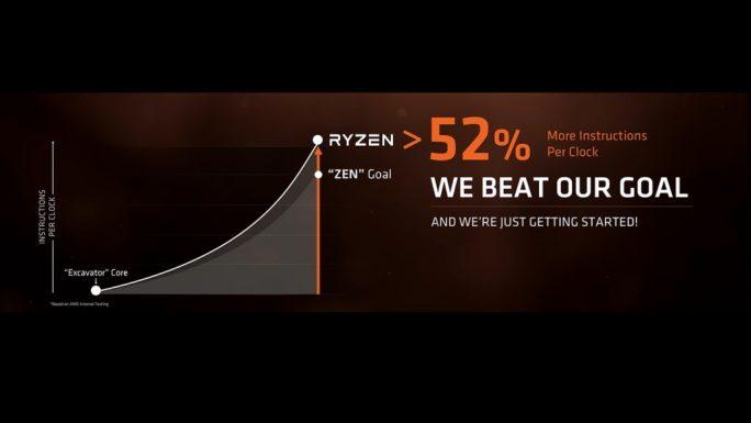 Bei den Instructions per Clock übertrifft Ryzen laut AMD-Chefin Lisa Su sogar die eigenen Erwartungen (Bild: AMD).