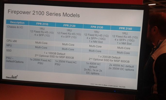 Spezifikationen der vier Varianten der Cisco Firepower 2100 im Überblick (Bild: silicon.de).