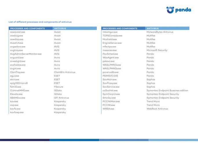 Liste der ausführbaren Programme, mit den Prozessen, die RDPPatcher durchsucht (Bild: Panda Security).
