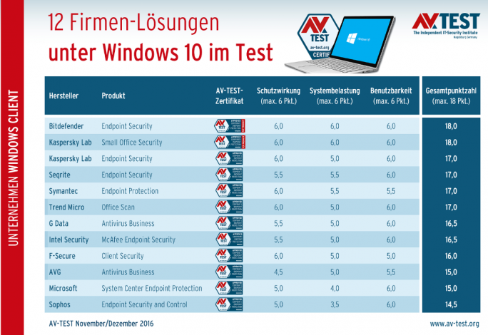 Endpoint-Security-Lösungen für Windows 10 (Bild: AV-Test)