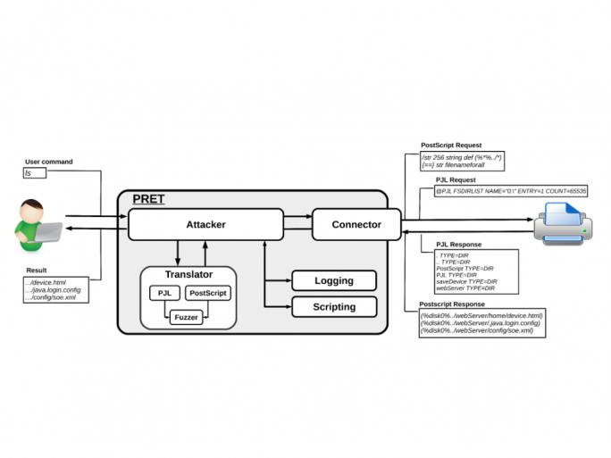 Architektur des Printer Exploitation Toolkit PRET (Bild: Jens Müller/Ruhruniversität Bochum)