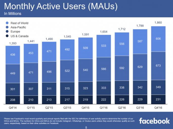 Die Zahl der monatlich aktiven Nutzer hat Facebook im vierten Quartal auf 1,86 Milliarden gesteigert (Bild: Facebook).