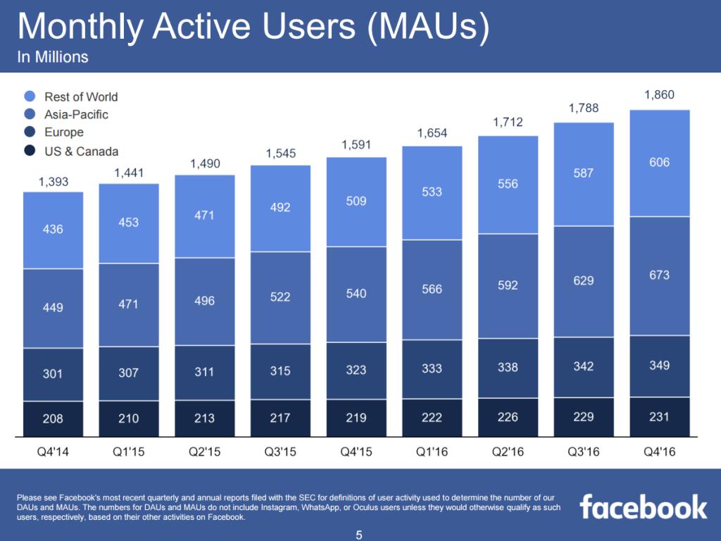 Facebook Nutzer Deutschland 2021
