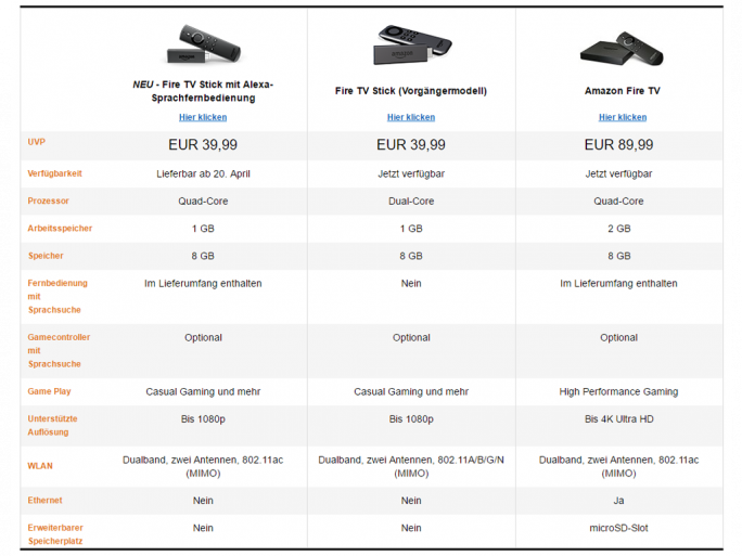 Amazon Fire TV-Versionen im Vergleich (Screenshot: ZDNet.de)