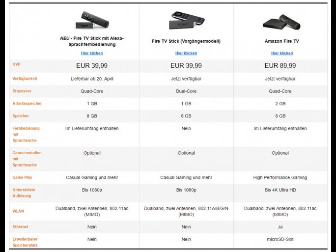 Amazon Fire TV-Versionen im Vergleich (Screenshot: ZDNet.de)