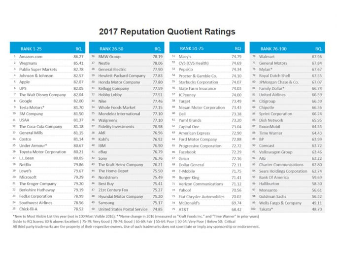 2017 Reputation Quotient Ratings (Screenshot: ZDNet.de)