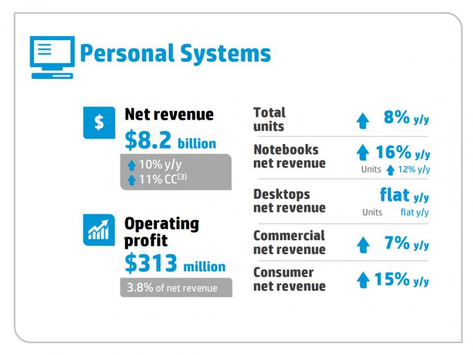 Die PC-Sparte kommt nur auf eine operative Marge von 3,8 Prozent. 8,2 Milliarden Dollar Umsatz ergeben lediglich einen Überschuss von 313 Millionen Dollar (Bild: HP).