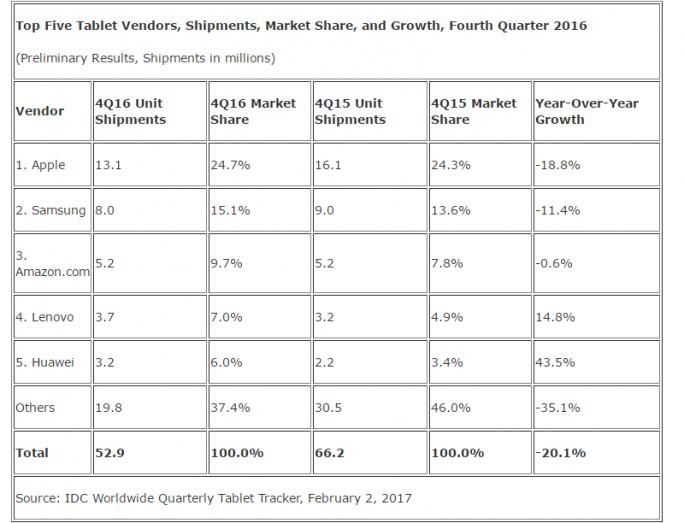 Im vierten Quartal 2016 ist der weltweite Tabletmarkt um 20,1 Prozent geschrumpft (Bild: IDC).