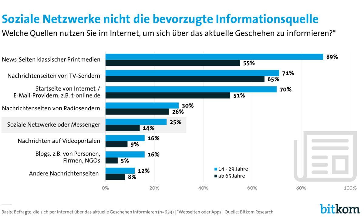 Wesentliche Informationsquellen der Bundesbürger (Grafik: Bitkom)