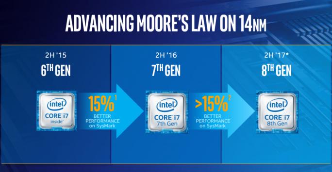 Die achte Core-Generation soll die im Februar geschürten Erwartungen übertreffen und nun einen Leistungsschub von 30 Prozent bieten (Bild: Intel).