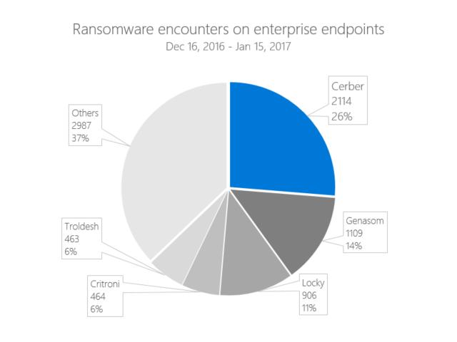 Cerber ist mit einem Anteil von 26 Prozent die derzeit häufigste Ransomware (Bild: Microsoft).