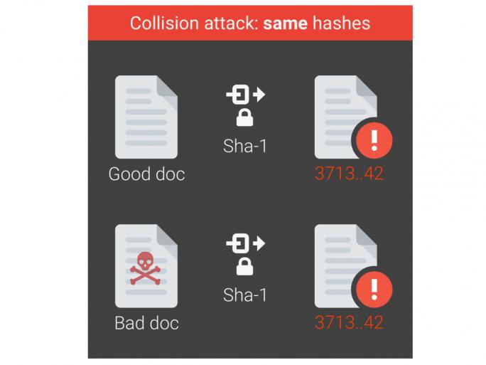Bei einer Kollision haben zwei unterschiedliche Dateien denselben SHA-1-Wert (Bild: Google).