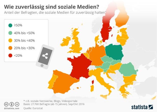 """Fake-News und Glaubwürdigkeit sozialer Medien im europäischen Vergleich (Grafik: <a href=""""https://de.statista.com/infografik/7095/zuverlaessigkeit-sozialer-medien-in-europa/"""" target=""""_blank"""">Statista</a>)"""