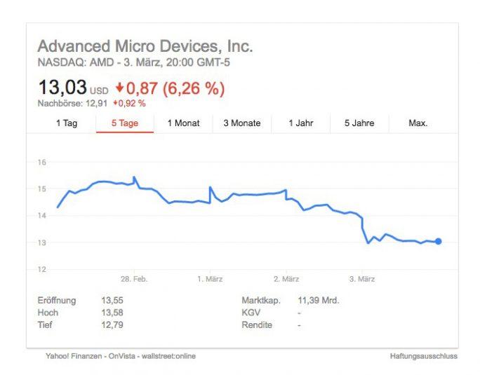 AMD-Stock (Daten Yahoo)