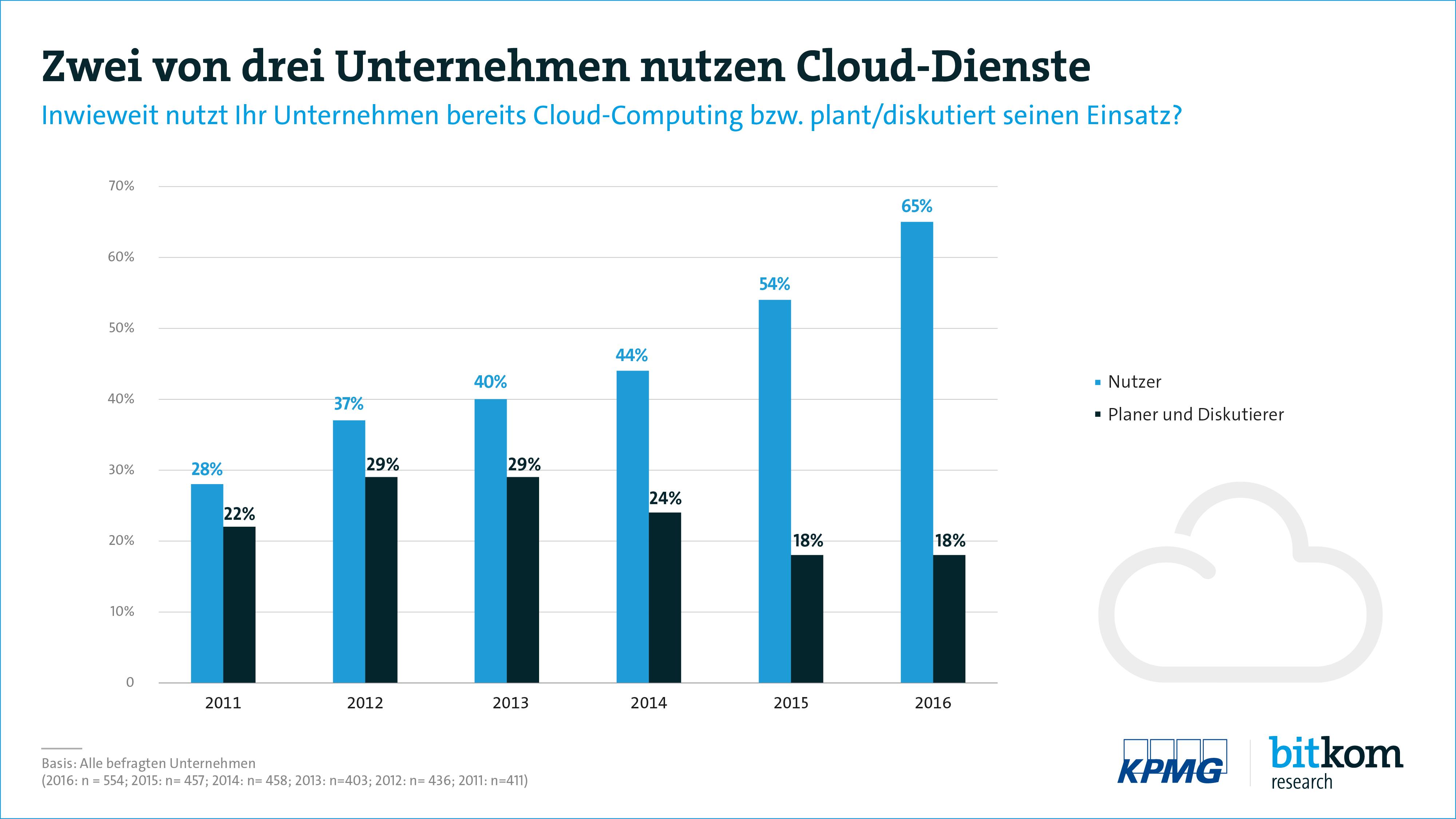 Cloud monitor 65 prozent der unternehmen nutzen bereits for Design firmen deutschland