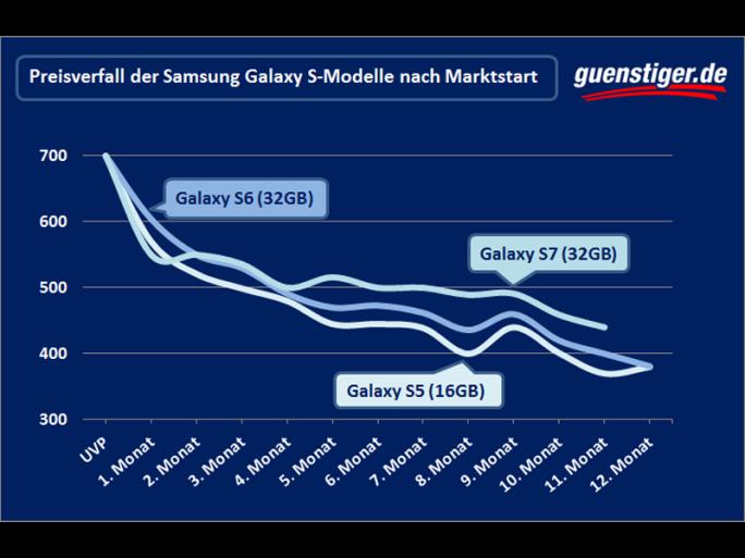Preisverfall der Samsung Galaxy S-Modelle nach Marktstart (Bild: Guenstiger.de)