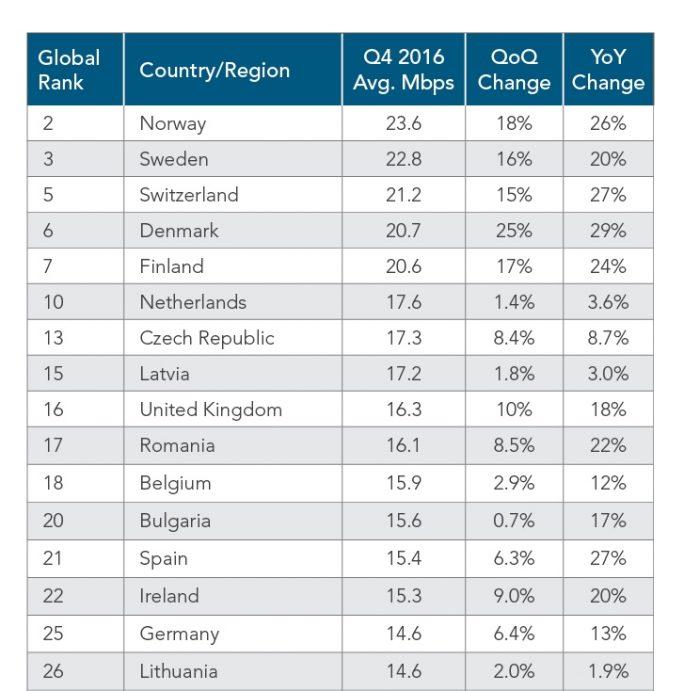 Im europäischen Vergleich liegt Deutschland mit 14,6 MBit/s auf Platz 15, weltweit auf Platz 25 (Bild: Akamai).