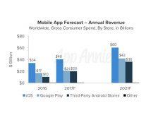 App-Umsätze: Android überholt voraussichtlich iOS in diesem Jahr