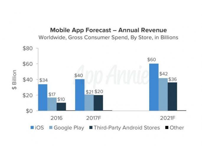 Apples App Store bleibt mindestens bis 2021 der umsatzstärkste App-Marktplatz (Bild: App Annie).