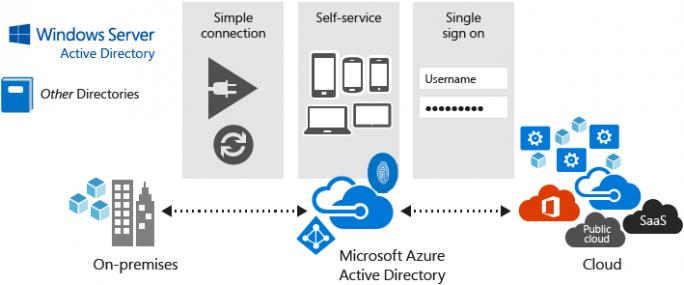 Microsoft Azure AD (Bild: Microsoft)