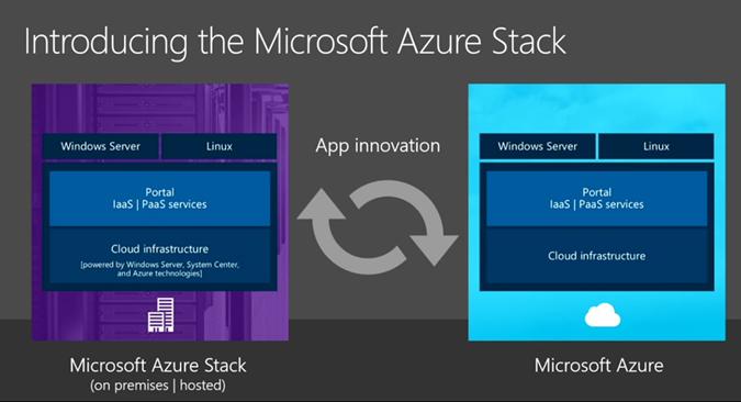 Anwendungen, die für Microsoft Azure geschrieben wurden, sollen über Azure Stack auch innerhalb des eigenen Rechenzentrums betrieben werden können. (Bild: Microsoft)