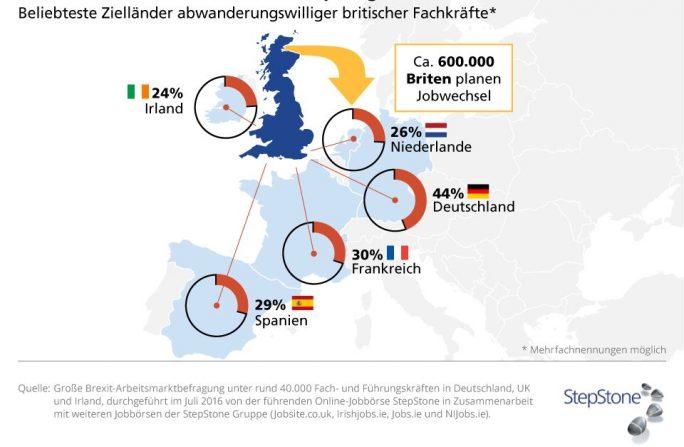Einer Umfrage von StepStone zufolge konnte sich im Sommer 2016 nach dem Brexit ein Drittel der hochqualifizierten Briten vorstellen, ihre Karriere in einem anderen EU-Land fortzusetzen. 600.000 Briten planten damals bereits konkret einen Jobwechsel. (Grafik: StepStone)