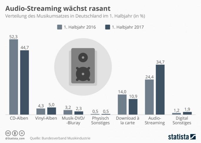 47,5 Prozent des Musikumsatzes in Deutschland sind laut Bundesverband Musikindustrie (BVMI) mittlerweile digital. Zwar bleibt die CD mit 44,7 Prozent Marktanteil stärkstes Format der Branche, aber schon auf Platz zwei folgt Audio-Streaming (34,7 Prozent). (Grafik: Statista)