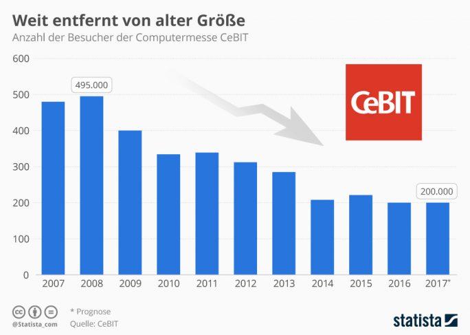 """Die Besucherentwicklung der CeBIT in den vergangenen Jahren (Grafik: <a href=""""https://de.statista.com/infografik/973/besucher-der-computermesse-cebit/"""">Statista</a>)"""