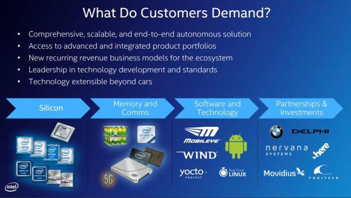 Intel sieht Wachstumsmöglichkeiten im Bereich autonomes Fahren und kann nun viele Teile dieses Puzzles aus dem eigenen Portfolio abdecken. (Bild: Intel)