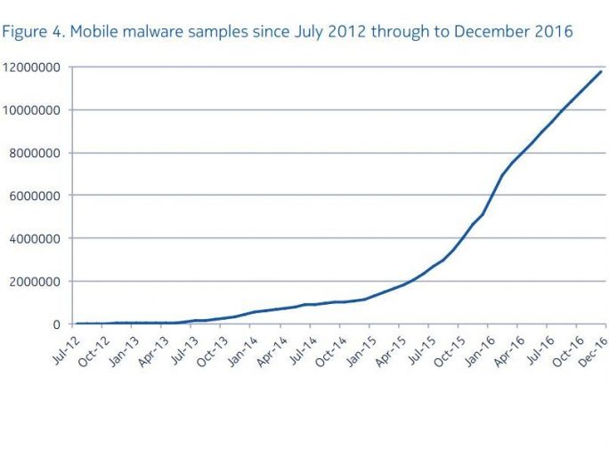 Laut Nokia hat sich die Zahl der Android-Malware-Varianten bis Ende 2016 auf fast zwölf Millionen erhöht (Bild: Nokia