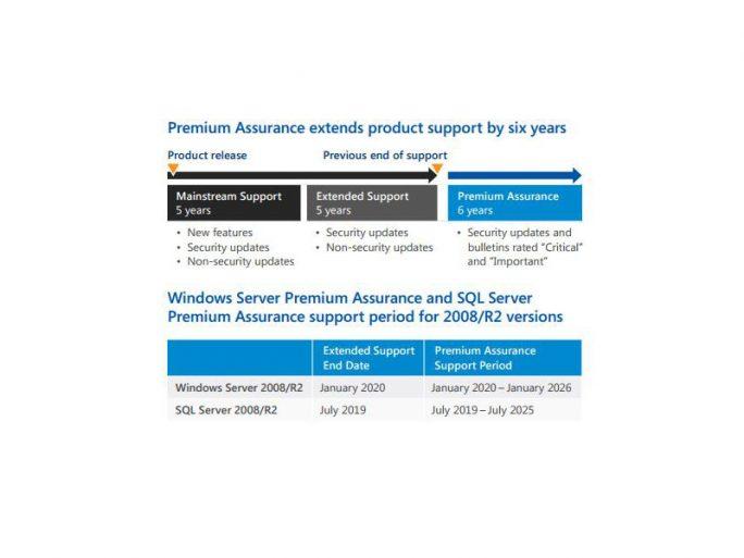Mit Premium Assurance können Nutzer bis zu 16 Jahre lang Support für SQL Server und Windows Server bekommen. (Bild: Microsoft)