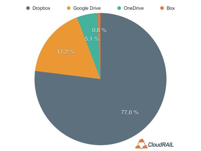 Bei der Nutzung der Cloud-Services liegt Dropbox noch deutlicher vorn. (Bild: CloudRail)