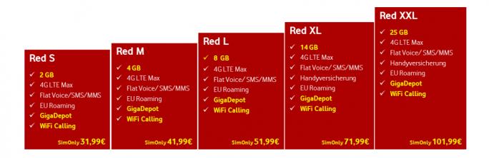 Die neuen Vodafone Red-Tarife im Überblick (Bild: Vodafone)