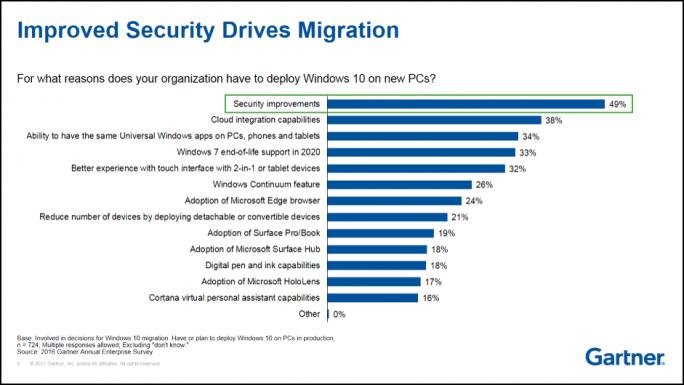 Sicherheit und eine optimierte Cloud-Integration sind die wichtigsten Gründe, die für Unternehmen für ein Upgrade sprechen. (Bild: Gartner)
