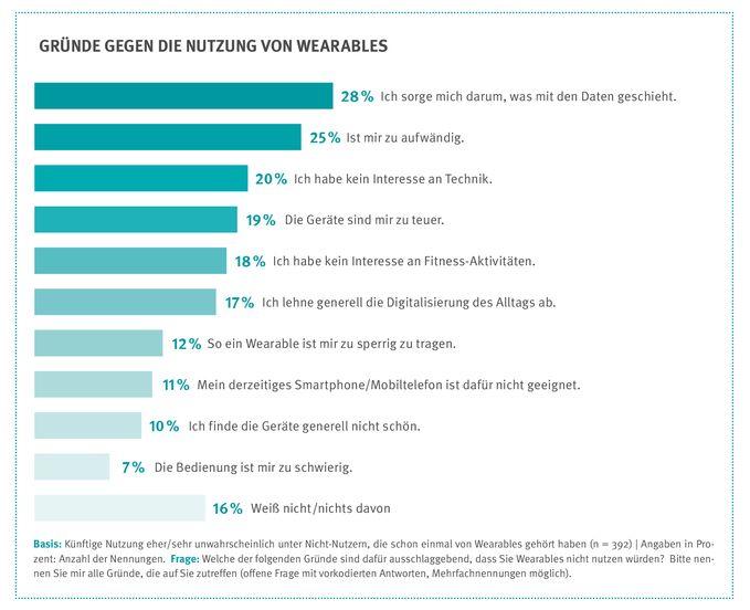 Die Verbraucherzentrale NRW hat auch Ergebnisse einer repräsentativen Verbraucherbefragung unter 1055 Personen ab 14 Jahren zur Nutzung von Wearables und Fitnesstrackrn vorgelegt. (Grafik: Verbraucherzentrale NRW)