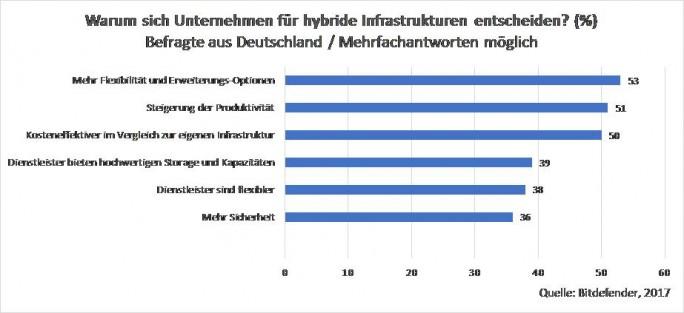 Warum sich Unternehmen für hybride Infrastrukturen entscheiden? (Bild: Bitdefender)