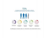 Studie zur Datensicherheit: Umgang mit sensiblen Daten am Arbeitsplatz ist zu nachlässig