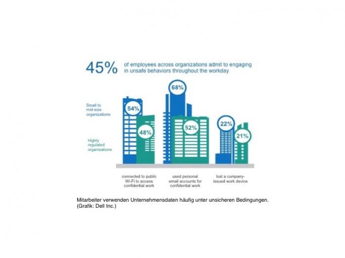 Mitarbeiter verwenden Unternehmensdaten häufig unter unsicheren Bedingungen. (Bild: Dell).