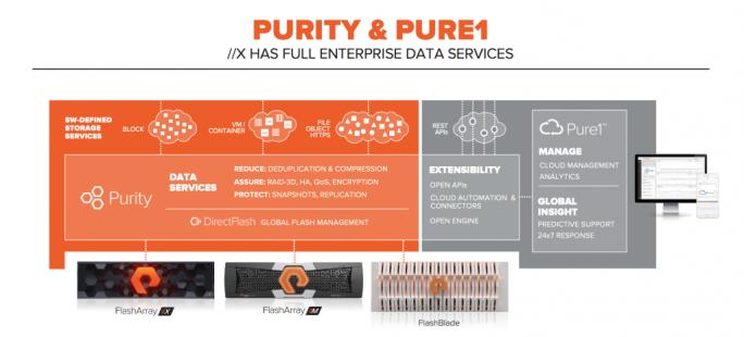 Purity DirectFlash und das DirectFlash-Module sorgen für ein zentrales Management der Flash-Laufwerke und vereinfachen dadurch auch das Management. (Bild: Pure Storage)