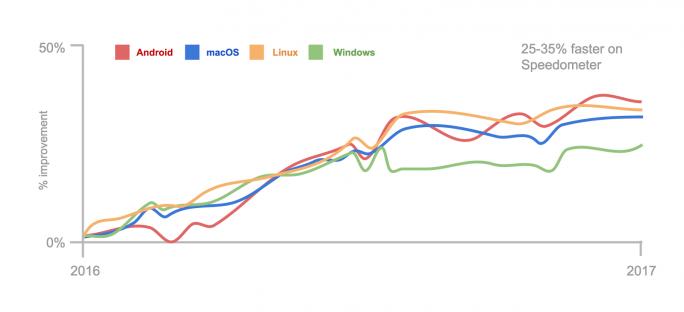 Google-Chrome-Performance-1_Jahr (Bild: Google)