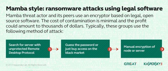 Die Hintermänner der Ransomware Mamba nutzen eine eigene Verschlüsselungs-Malware auf Basis der Open-Source-Software DiskCryptor. (Bild: Kaspersky)