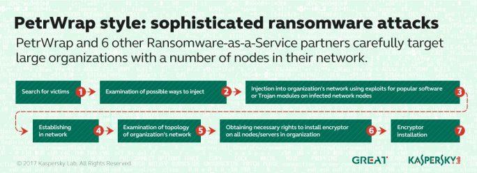 Auch PetrWrap nutzt eigene Tools und setzt sich bis zu sechs Monate lang im Netzwerk fest. Diese Ramsomware-Angriffe richten sich vorwiegend gegen Großunternehmen mit vielen Netzknoten. (Bild: Kaspersky)