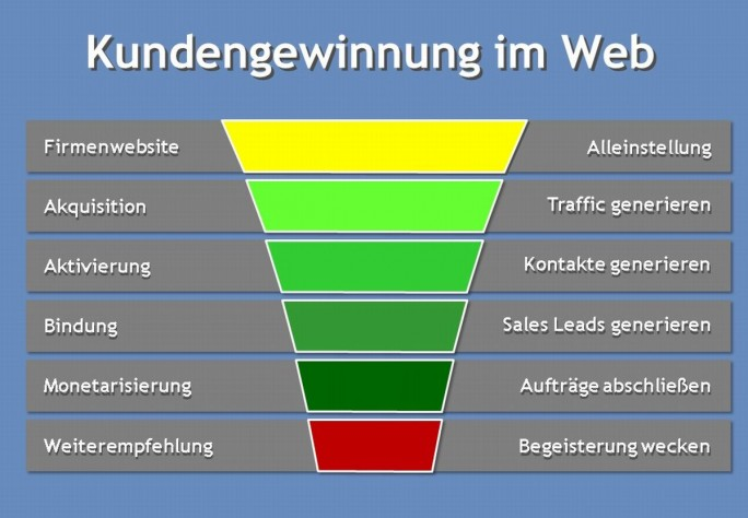 Kundengewinnung im Web (Grafik: Wendeler)
