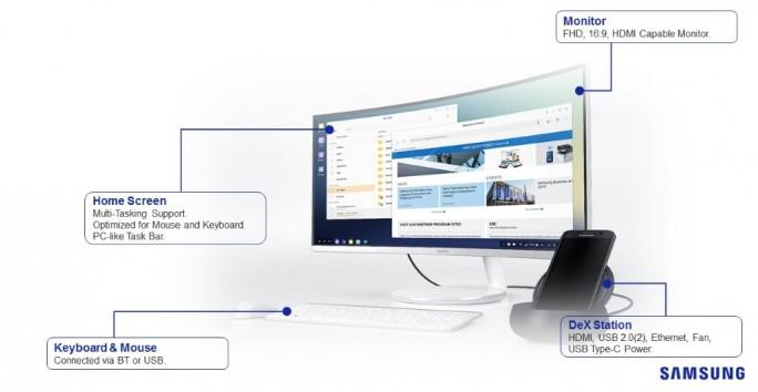 Samsung DeX: Komponenten und Oberfläche (Bild: Samsung)