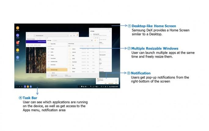 Samsung DeX: Oberfläche ähnlich wie bei Windows 10 (Bild: Samsung)