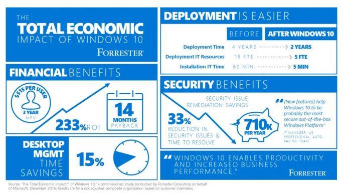 Das Marktforschungsunternehmen Forrester will in einer Studie belegt haben, dass Unternehmen mit dem Einsatz von Windows 10 Kosten einsparen und Sicherheitsrisiken minimieren können. (Bild: Forrester)