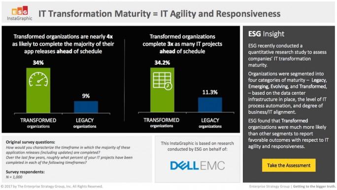 Bereits transformierte Unternehmen sind bei der Umsetzung von IT-Projekten und der Entwicklung von Anwendungen agiler und reaktionsschneller. (Quelle: Dell EMC, April 2017)