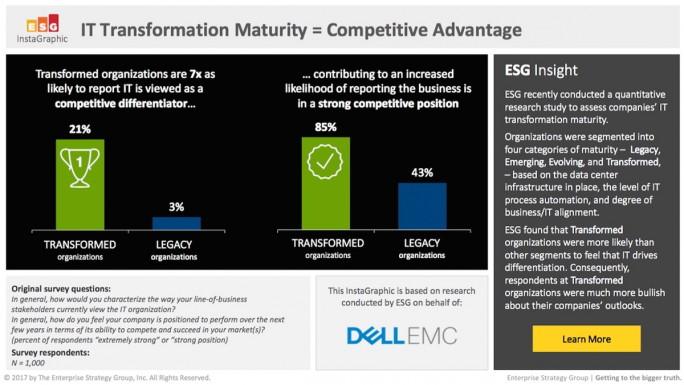 Unternehmen, die bei ihren Transformationsprojekten am weitesten fortgeschritten sind, sehen für sich einen klaren Wettbewerbsvorteil. (Quelle: Dell EMC, April 2017)
